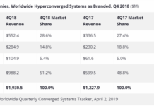 Hyperconverged systems vendors Q4 2018