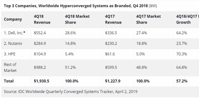 Hyperconverged systems vendors Q4 2018