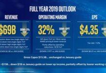 Intel revenue forecast for 2019