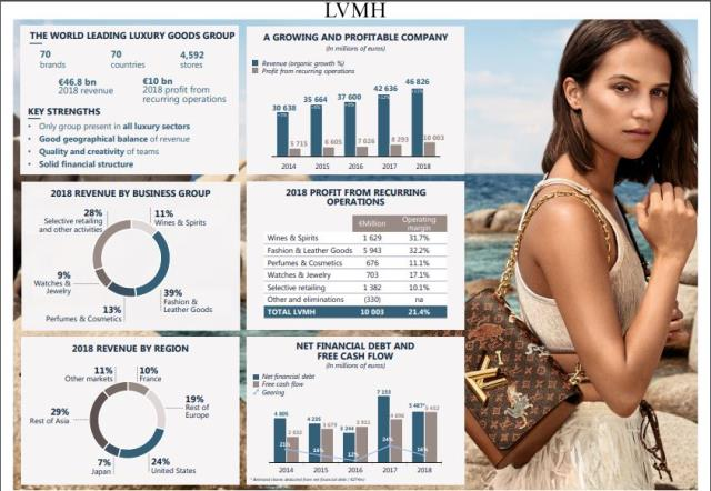 LVMH digital transformation