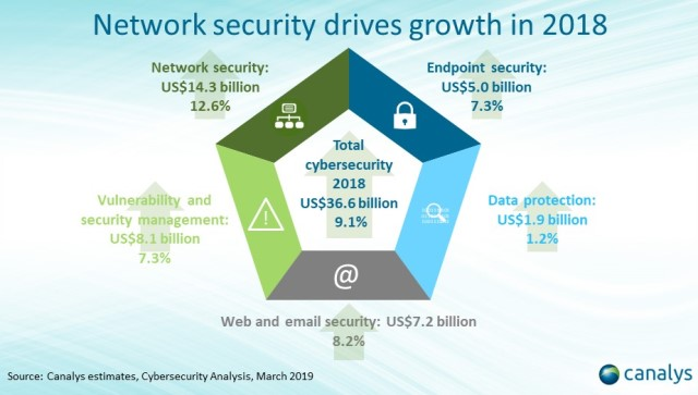 Network security market revenue 2018