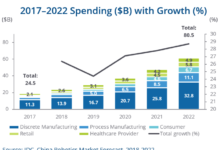Robotics spending in China forecast