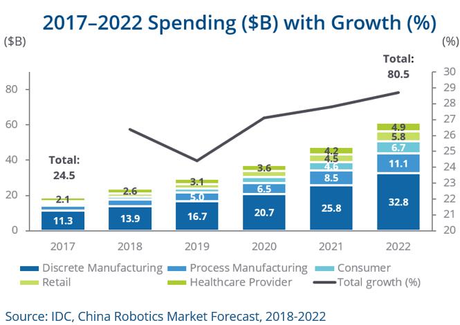 Robotics spending in China forecast