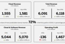 SAP Cloud revenue Q1 2019
