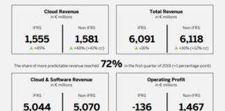 SAP Cloud revenue Q1 2019