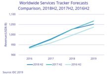Services market growth 2018