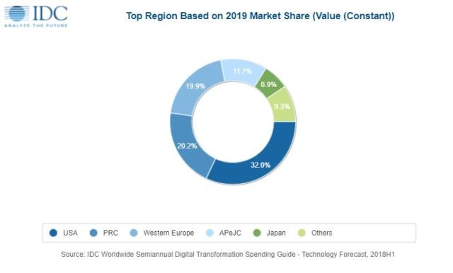 digital transformation spending 2019