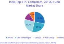 India PC market Q1 2019