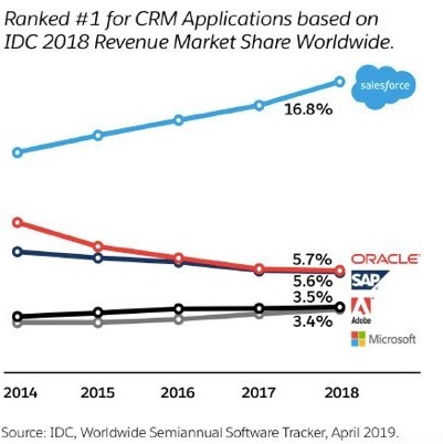 Salesforce share in CRM market 2018
