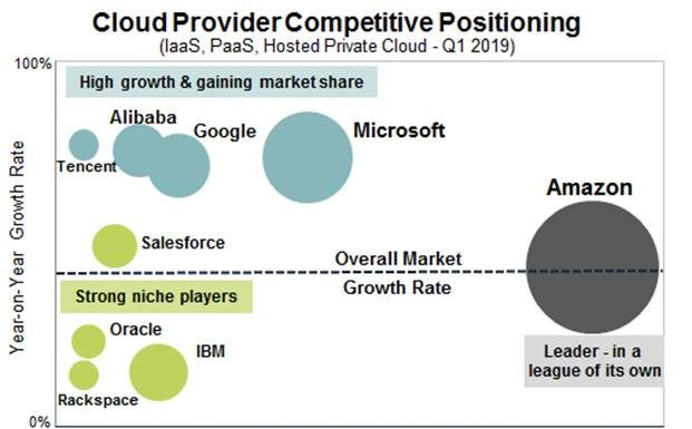 Tencent Cloud growth
