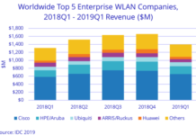 WLAN market report for Q1 2019