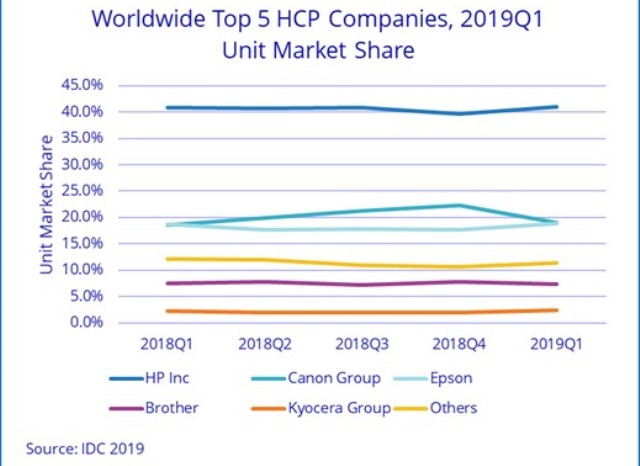 Worldwide HCP market Q1 2019