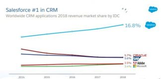 CRM share of Salesforce in 2018