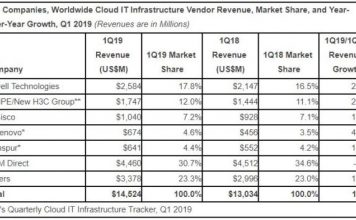 Cloud IT infrastructure market Q1 2019