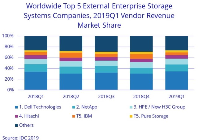 Dell and HPE share in storage market Q1 2019