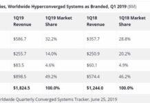 Hyperconverged systems market Q1 2019