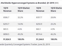 Hyperconverged systems market Q1 2019