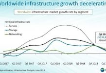 IT infrastructure market growth