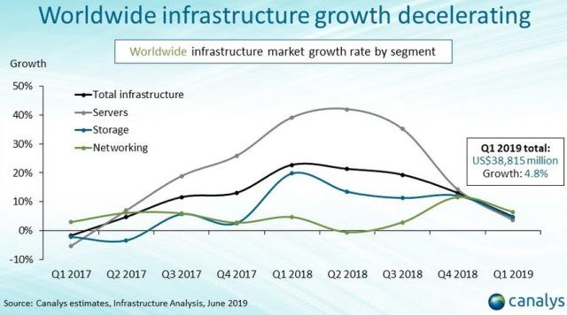 IT infrastructure market growth