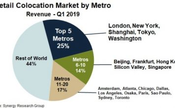 Metro co-location market Q1 2019