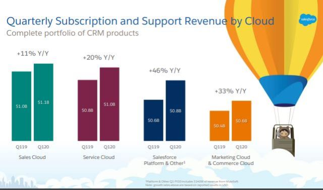 Salesforce revenue Q1 2019