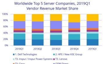 Server market share of Dell, HPE