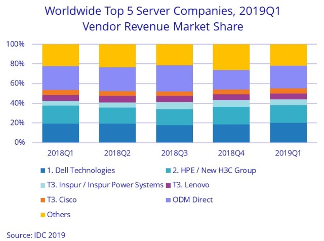 Server market share of Dell, HPE