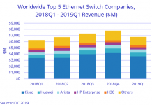 Switch market share Q1 2019