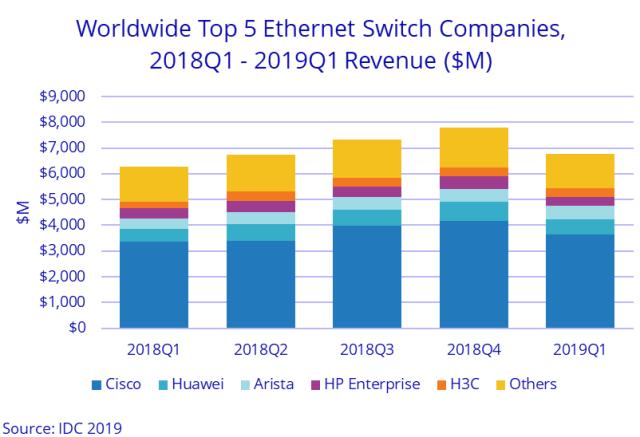 Switch market share Q1 2019