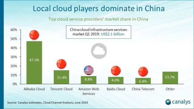 cloud infrastructure services spend in China