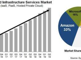 Cloud market share Q2 2019