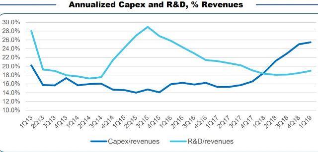 Facebook Capex vs revenue