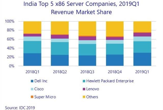 India server market Q1 2019