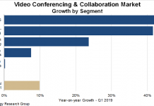Video Conferencing market growth Q1 2019