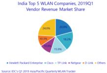 WLAN market India Q1 2019