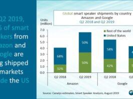 Amazon, Google market share in smart speaker