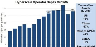 Capex of hyperscale operators Q2 2019