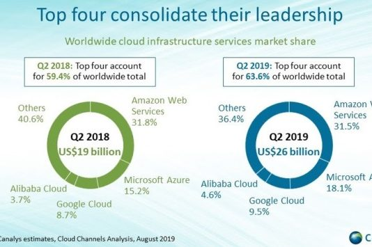 Cloud market share Q2 2019