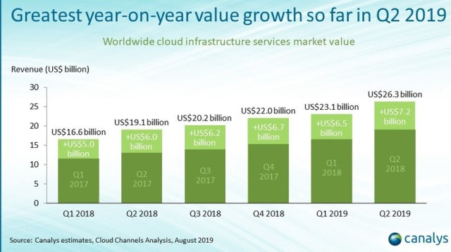 Cloud spending growth Q2 2019