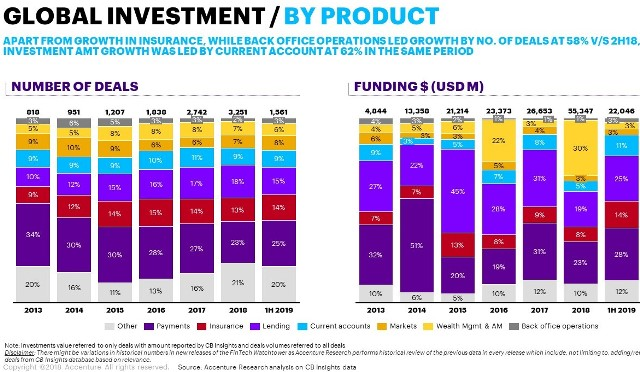 Fintech funding by products H1 2019