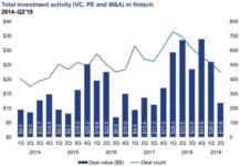 Fintech investment deals in H1 2019 KPMG