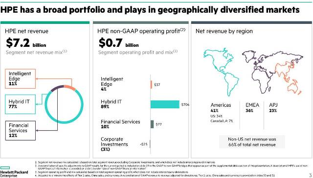 HPE revenue July quarter 2019