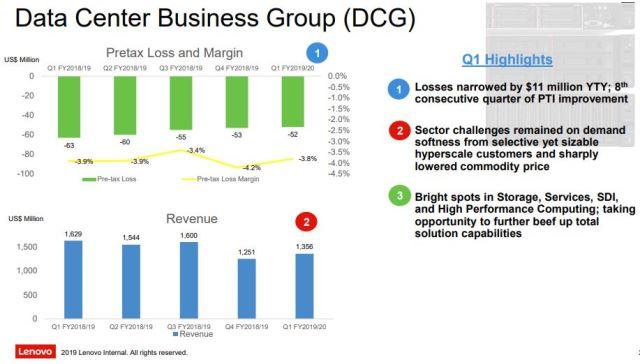 Lenovo data center business revenue June 2019