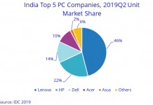 PC market India Q2 2019