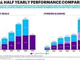 VC funding in fintech H1 2019