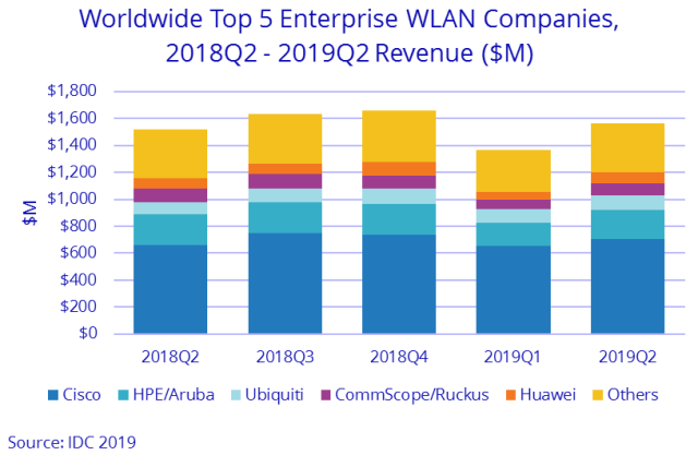 Cisco and HPE share in WLAN Q2 2019