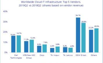 Cloud IT vendors Q2 2019