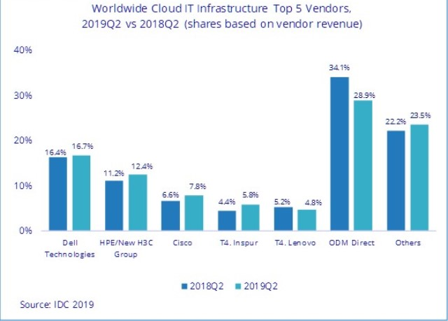 Cloud IT vendors Q2 2019
