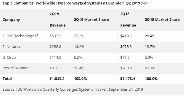 Converged systems market Q2 2019