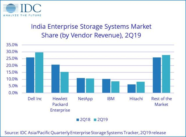 India enterprise storage system market